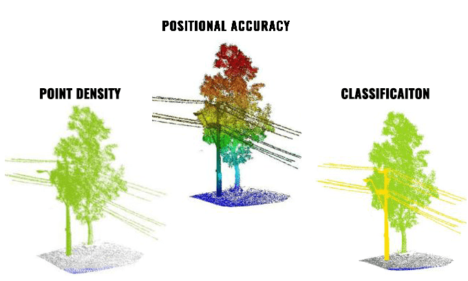 3 Data Requirements Critical to Good LiDAR Data